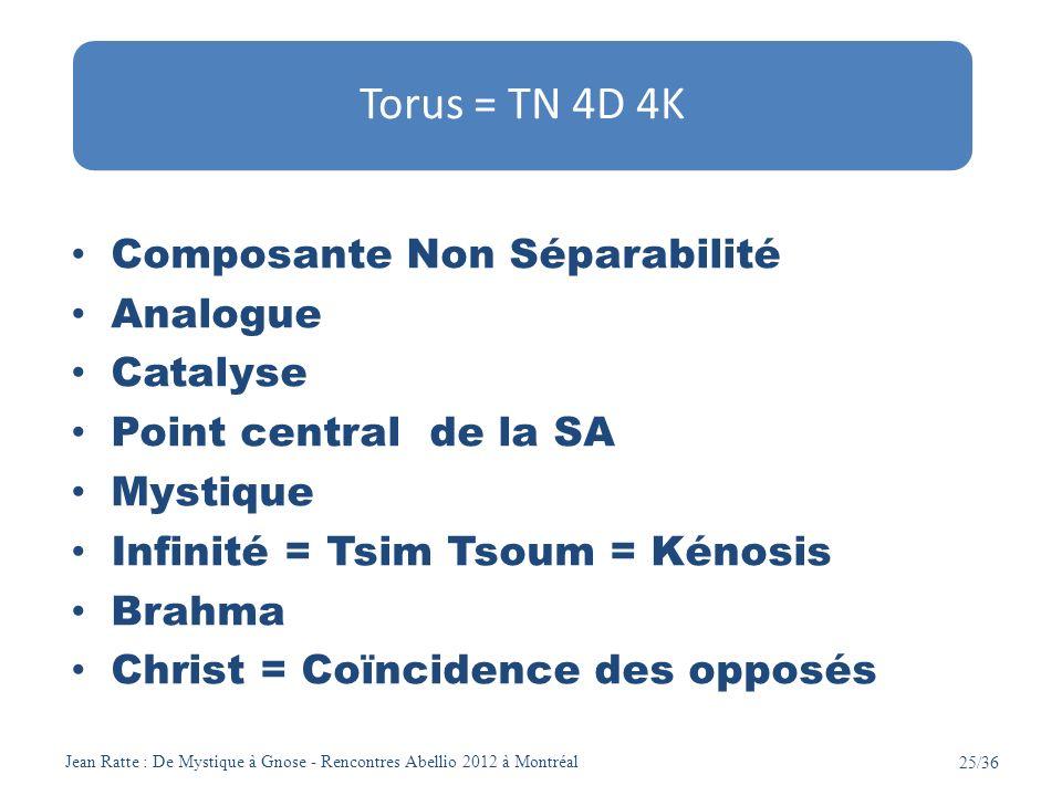 Jean Ratte : De Mystique à Gnose - Rencontres Abellio 2012 à Montréal 25/36 Composante Non Séparabilité Analogue Catalyse Point central de la SA Mysti