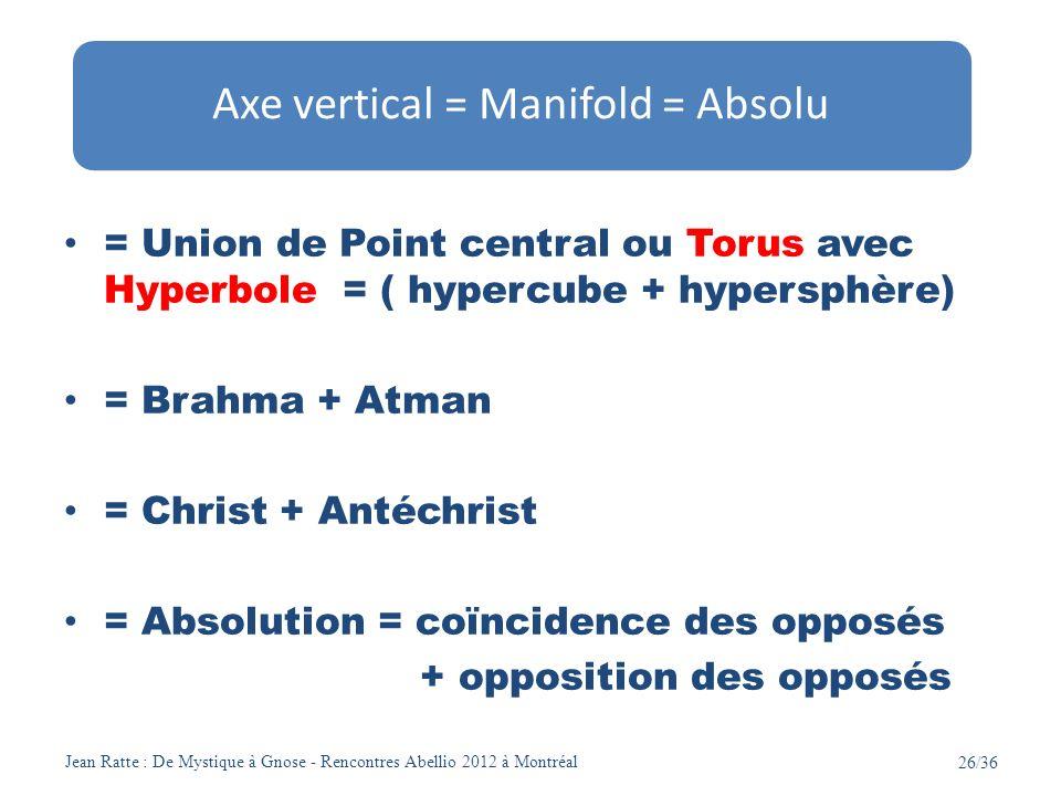 Jean Ratte : De Mystique à Gnose - Rencontres Abellio 2012 à Montréal 26/36 = Union de Point central ou Torus avec Hyperbole = ( hypercube + hypersphè