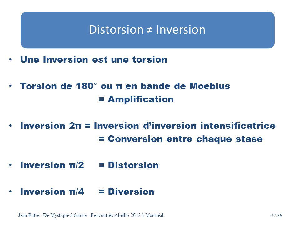 Jean Ratte : De Mystique à Gnose - Rencontres Abellio 2012 à Montréal 27/36 Une Inversion est une torsion Torsion de 180° ou π en bande de Moebius = A