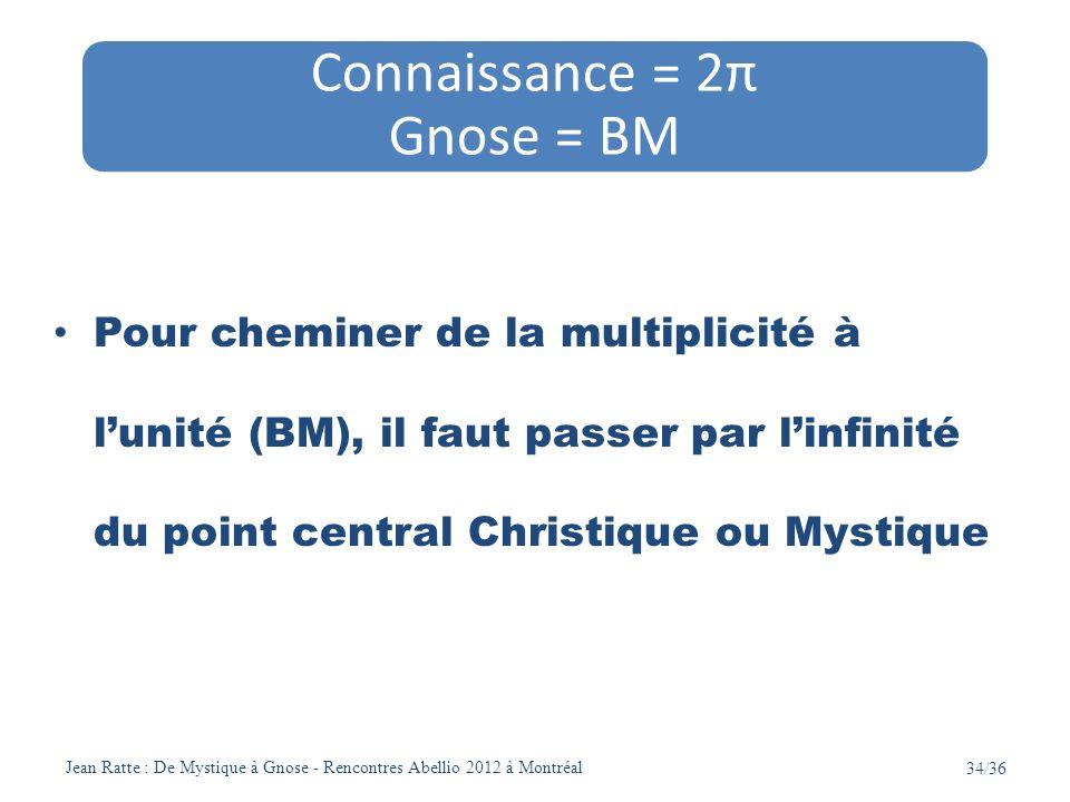 Jean Ratte : De Mystique à Gnose - Rencontres Abellio 2012 à Montréal 34/36 Pour cheminer de la multiplicité à lunité (BM), il faut passer par linfini