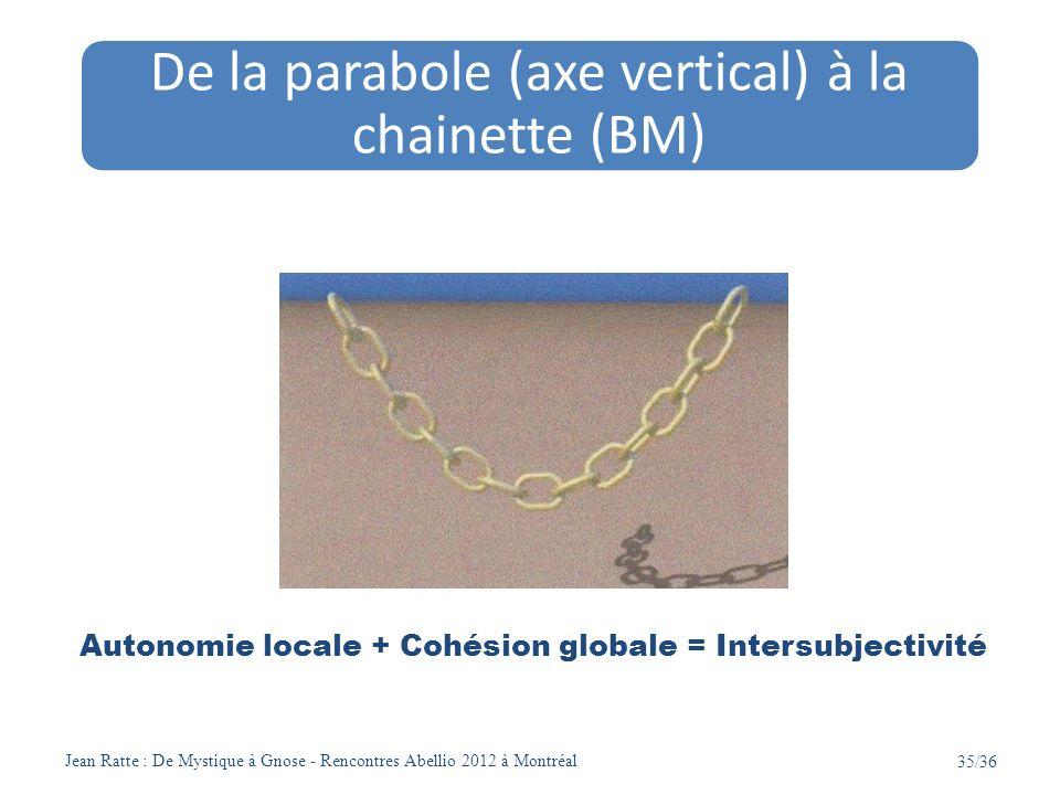 Jean Ratte : De Mystique à Gnose - Rencontres Abellio 2012 à Montréal 35/36 De la parabole (axe vertical) à la chainette (BM) Autonomie locale + Cohés