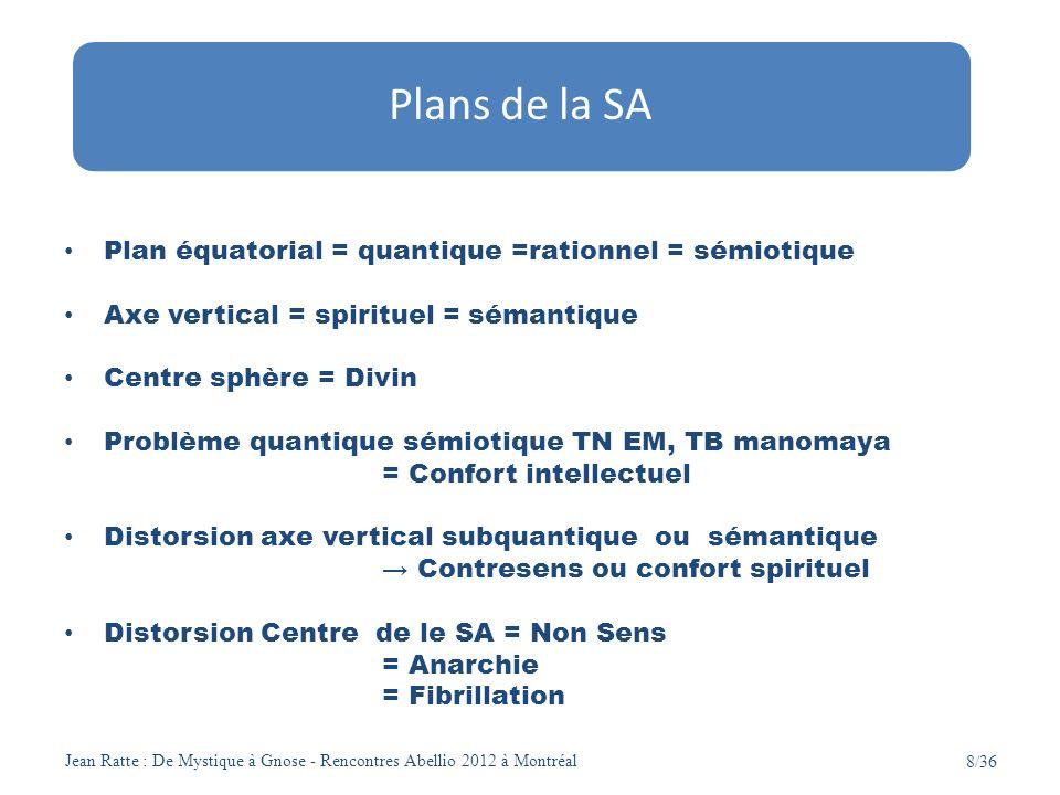 Jean Ratte : De Mystique à Gnose - Rencontres Abellio 2012 à Montréal 8/36 Plan équatorial = quantique =rationnel = sémiotique Axe vertical = spiritue