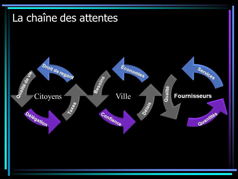 Nouveau contexte municipal Les impacts et les grands enjeux Décentralisation Décroissance Délais serrés