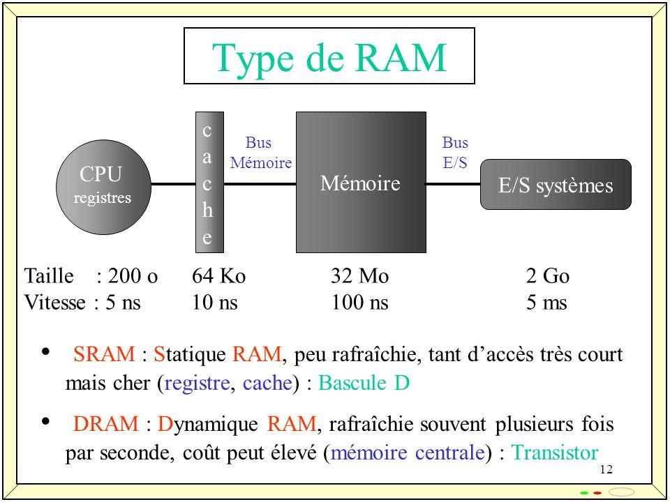 12 Type de RAM SRAM : Statique RAM, peu rafraîchie, tant daccès très court mais cher (registre, cache) : Bascule D DRAM : Dynamique RAM, rafraîchie so