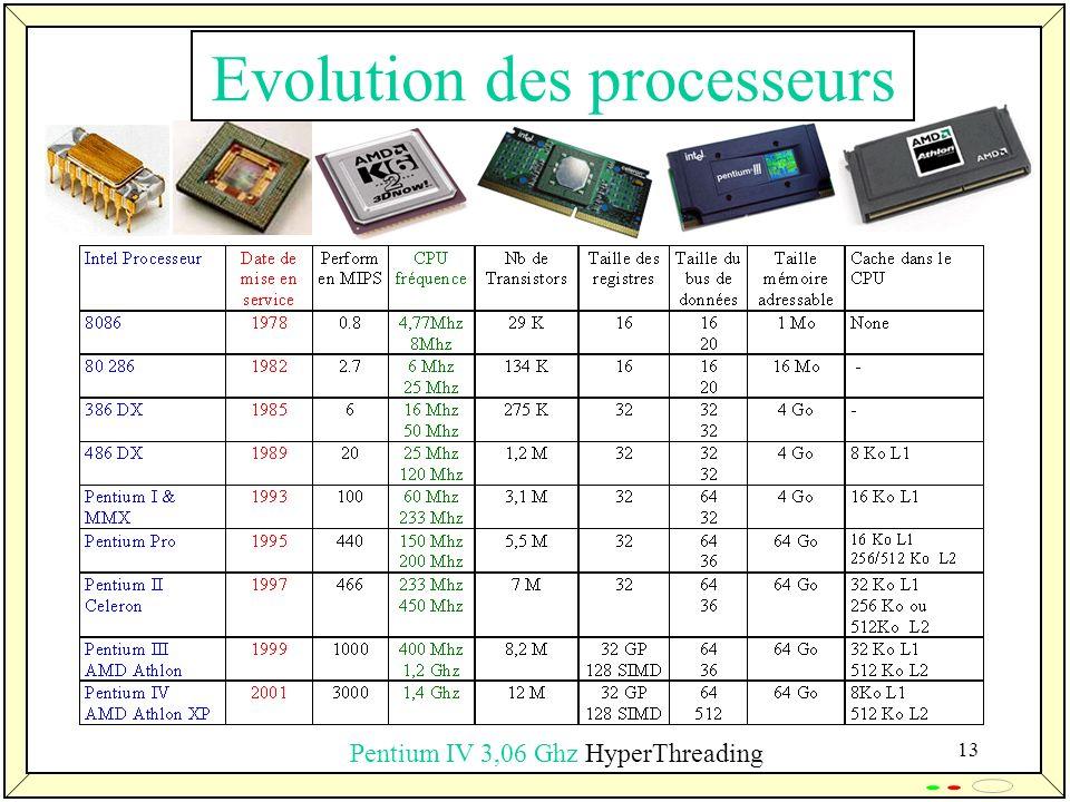 13 Pentium IV 3,06 Ghz HyperThreading Evolution des processeurs