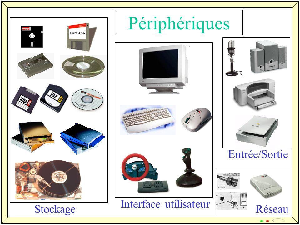 Périphériques StockageRéseau Interface utilisateur Entrée/Sortie