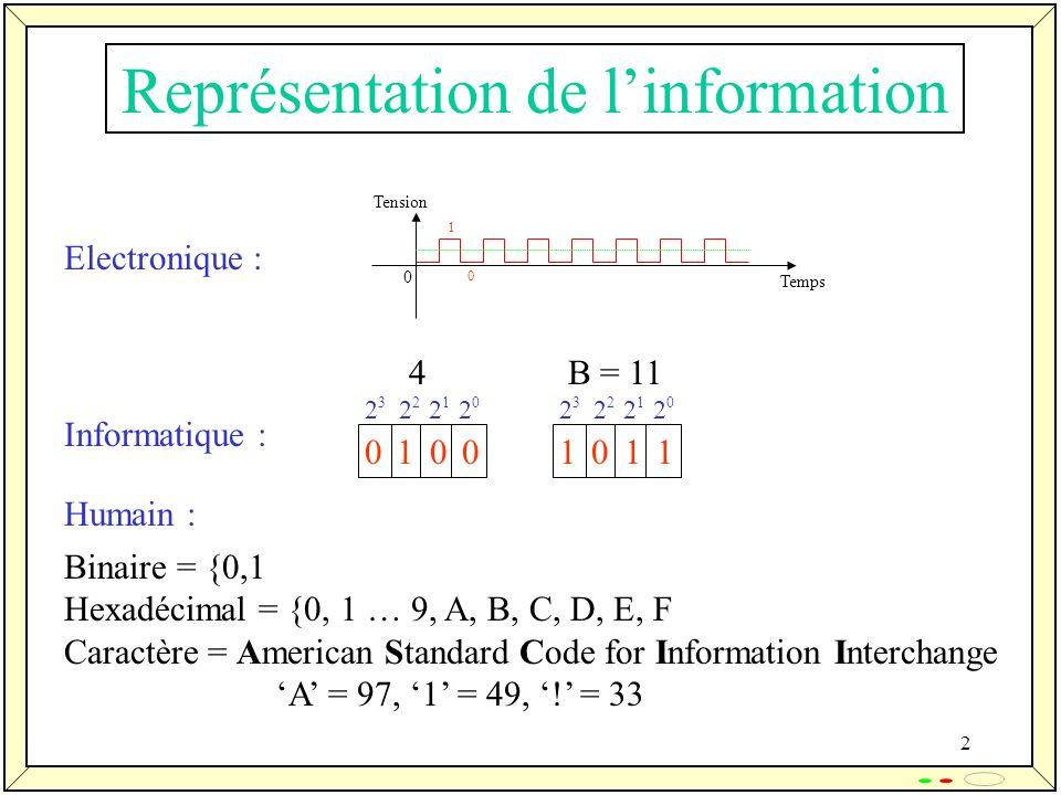 2 Représentation de linformation Temps Tension 0 0 1 0 1 0 0 4 2 3 2 2 2 1 2 0 1 0 1 1 B = 11 2 3 2 2 2 1 2 0 Binaire = {0,1 Hexadécimal = {0, 1 … 9,