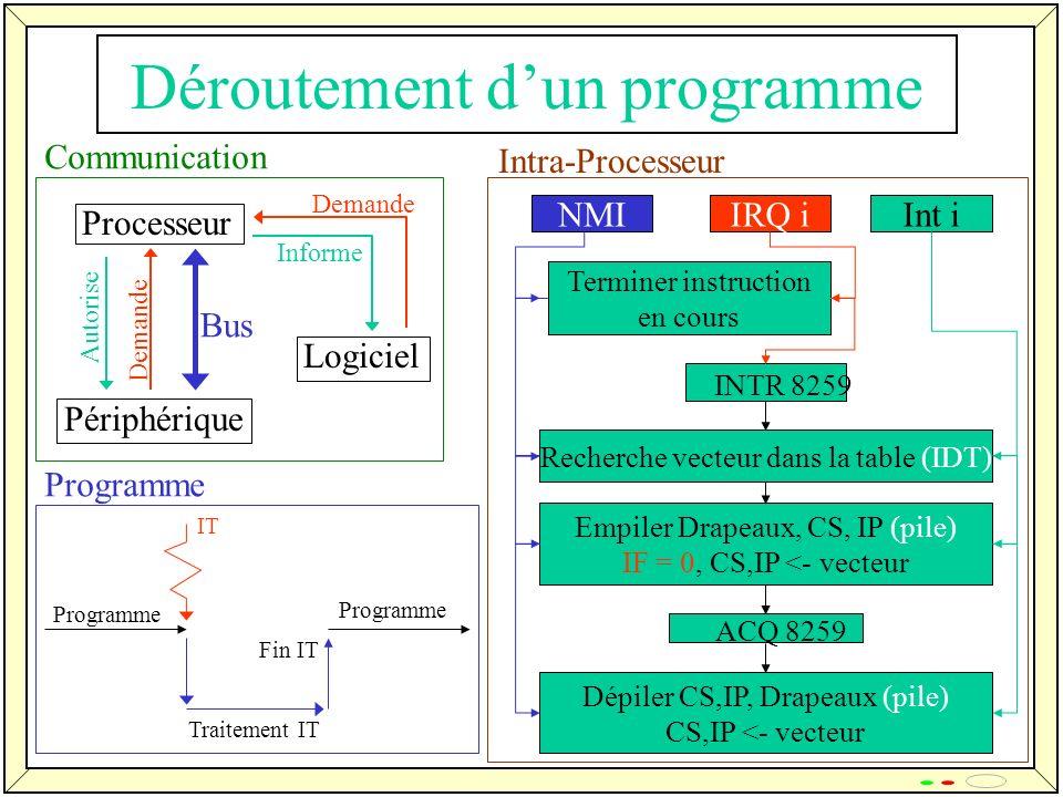 20 Déroutement dun programme NMIIRQ iInt i Terminer instruction en cours INTR 8259 Recherche vecteur dans la table (IDT) Empiler Drapeaux, CS, IP (pil