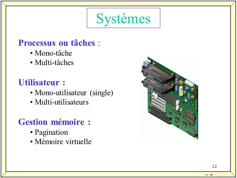 32 Processus ou tâches : Mono-tâche Multi-tâches Utilisateur : Mono-utilisateur (single) Multi-utilisateurs Gestion mémoire : Pagination Mémoire virtu