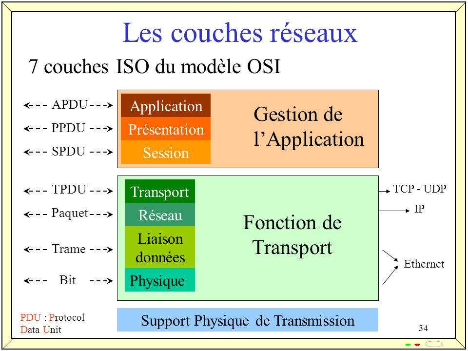 34 Les couches réseaux 7 couches ISO du modèle OSI Application Présentation Session Transport Réseau Liaison données Physique Fonction de Transport Ge