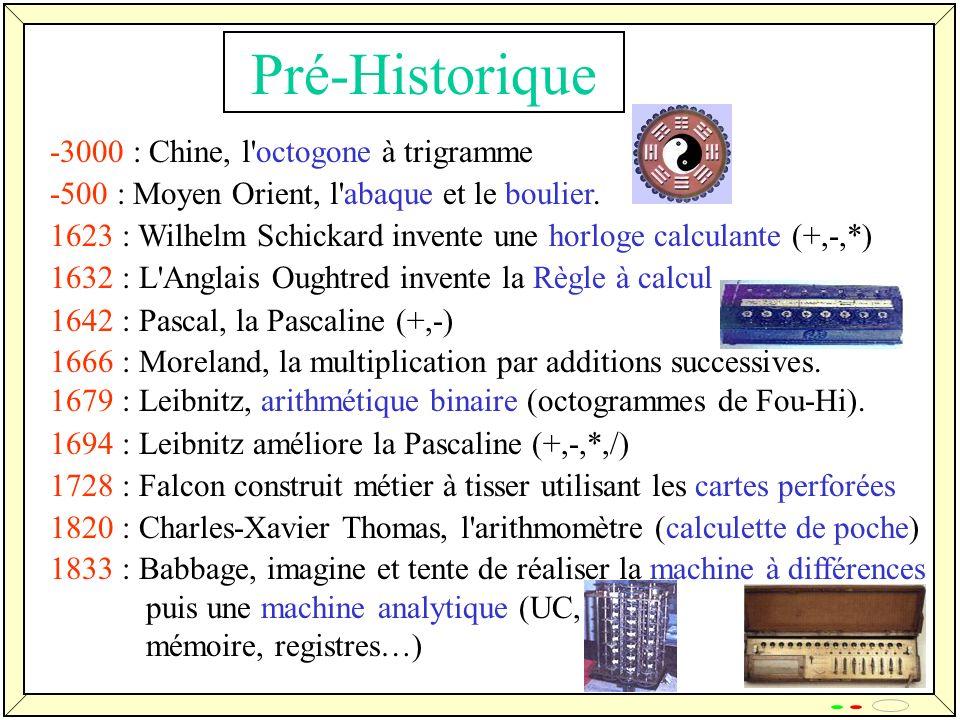 6 Pré-Historique -3000 : Chine, l'octogone à trigramme -500 : Moyen Orient, l'abaque et le boulier. 1623 : Wilhelm Schickard invente une horloge calcu