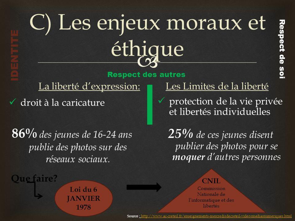 C) Les enjeux moraux et éthique La liberté dexpression: droit à la caricature 86% des jeunes de 16-24 ans publie des photos sur des réseaux sociaux. L