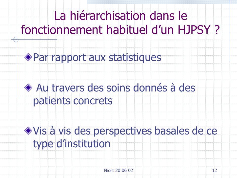 Niort 20 06 0212 La hiérarchisation dans le fonctionnement habituel dun HJPSY ? Par rapport aux statistiques Au travers des soins donnés à des patient