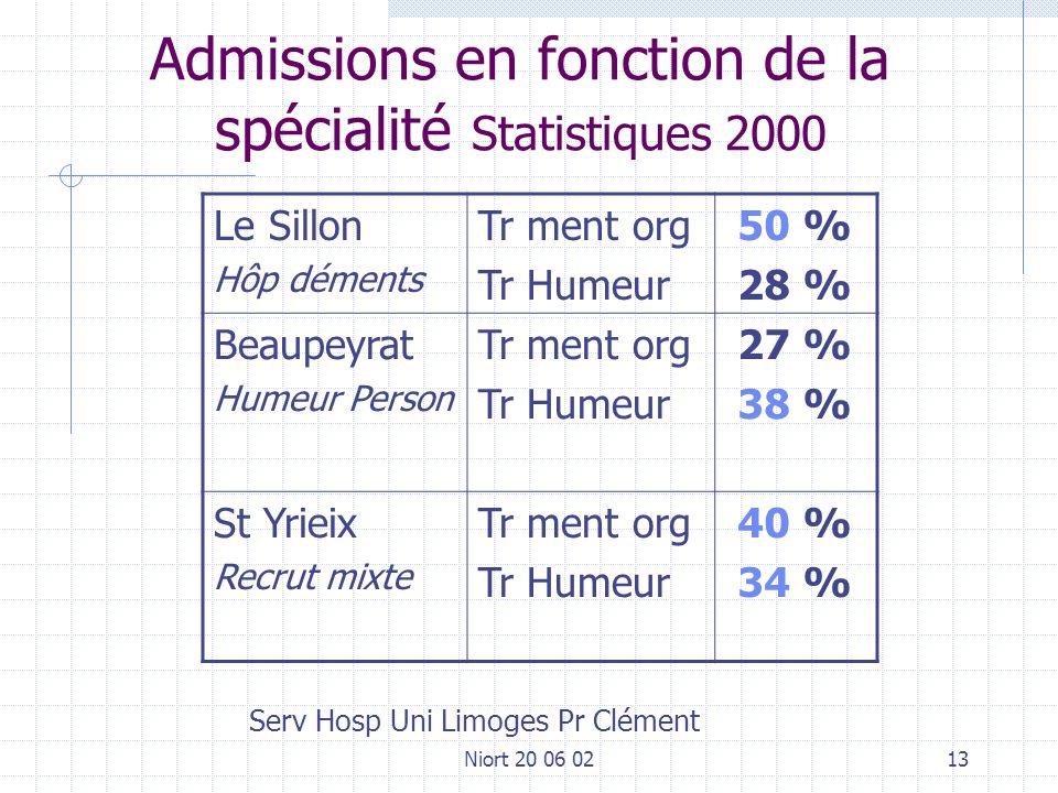 Niort 20 06 0213 Admissions en fonction de la spécialité Statistiques 2000 Le Sillon Hôp déments Tr ment org Tr Humeur 50 % 28 % Beaupeyrat Humeur Per