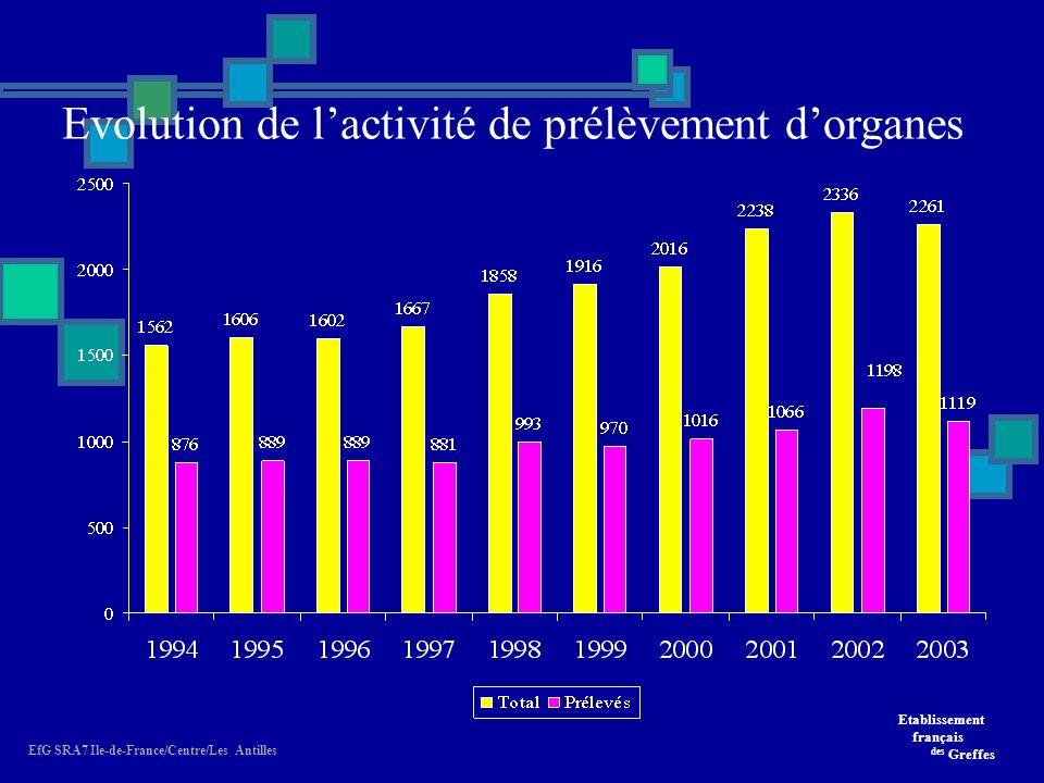 Etablissement français des Greffes EfG SRA7 Ile-de-France/Centre/Les Antilles Evolution de lactivité de prélèvement dorganes