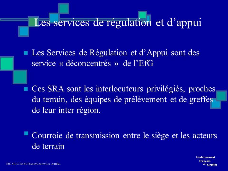 Etablissement français des Greffes EfG SRA7 Ile-de-France/Centre/Les Antilles Les services de régulation et dappui Les Services de Régulation et dAppui sont des service « déconcentrés » de lEfG Ces SRA sont les interlocuteurs privilégiés, proches du terrain, des équipes de prélèvement et de greffes de leur inter région.