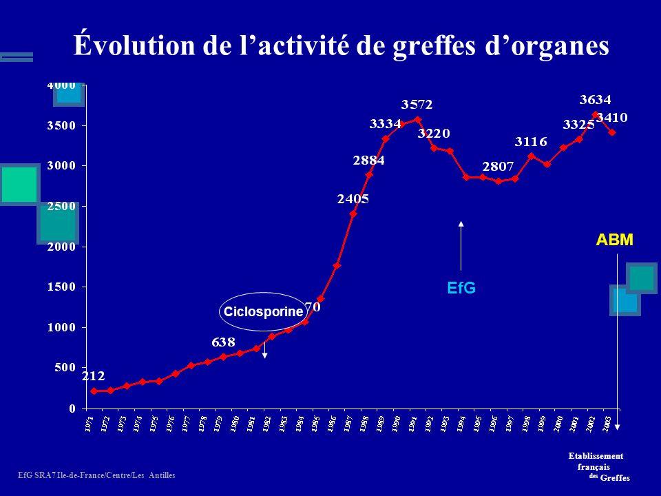 Etablissement français des Greffes EfG SRA7 Ile-de-France/Centre/Les Antilles 3410 greffes dorganes cœur 283 cœur-poumons 16 poumon 76 foie 833 (42 DV) rein 2127 (136 DV) pancréas 70 intestin 5 Plus de 10 000 greffes de tissus dont plus de 4069 cornées En France, en 2003 ont été réalisées