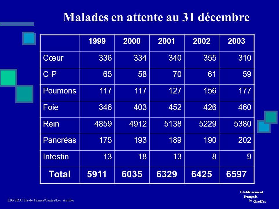 Etablissement français des Greffes EfG SRA7 Ile-de-France/Centre/Les Antilles Malades en attente au 31 décembre 19992000200120022003 Cœur336334340355310 C-P6558706159 Poumons117 127156177 Foie346403452426460 Rein48594912513852295380 Pancréas175193189190202 Intestin13181389 Total59116035632964256597