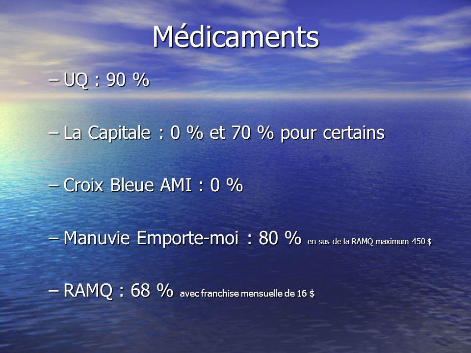 Médicaments –UQ : 90 % –La Capitale : 0 % et 70 % pour certains –Croix Bleue AMI : 0 % –Manuvie Emporte-moi : 80 % en sus de la RAMQ maximum 450 $ –RAMQ : 68 % avec franchise mensuelle de 16 $