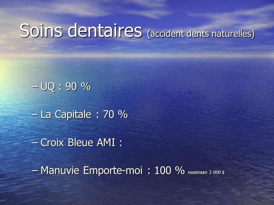 Soins dentaires (accident dents naturelles) –UQ : 90 % –La Capitale : 70 % –Croix Bleue AMI : –Manuvie Emporte-moi : 100 % maximum 2 000 $