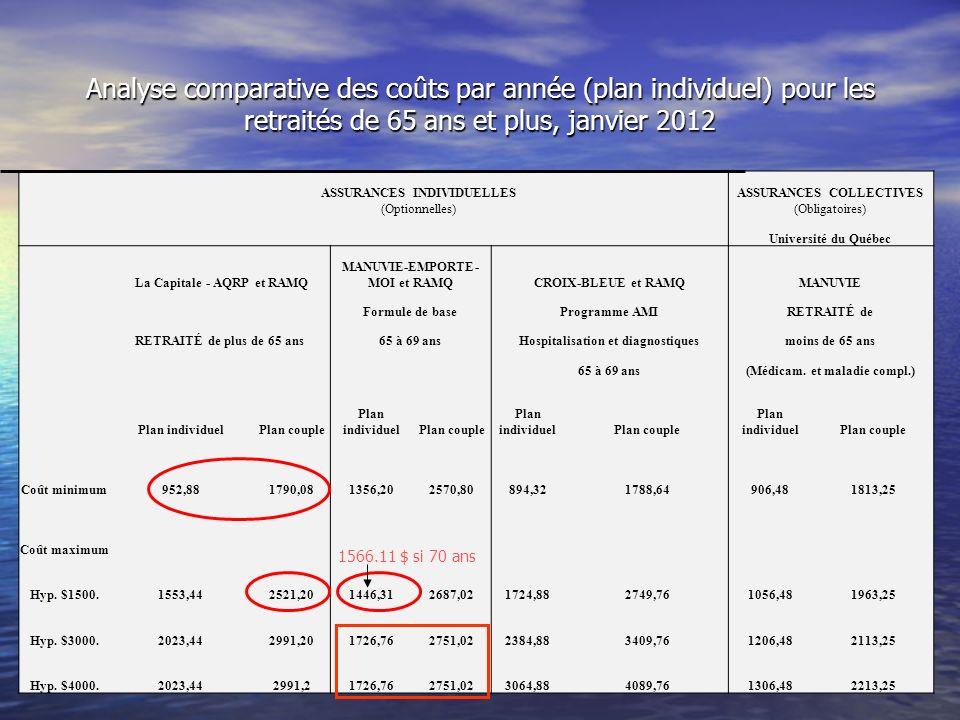 ASSURANCES INDIVIDUELLESASSURANCES COLLECTIVES (Optionnelles)(Obligatoires) Université du Québec La Capitale - AQRP et RAMQ MANUVIE-EMPORTE- MOI et RAMQCROIX-BLEUE et RAMQMANUVIE Formule de baseProgramme AMIRETRAITÉ de RETRAITÉ de plus de 65 ans65 à 69 ansHospitalisation et diagnostiquesmoins de 65 ans 65 à 69 ans(Médicam.