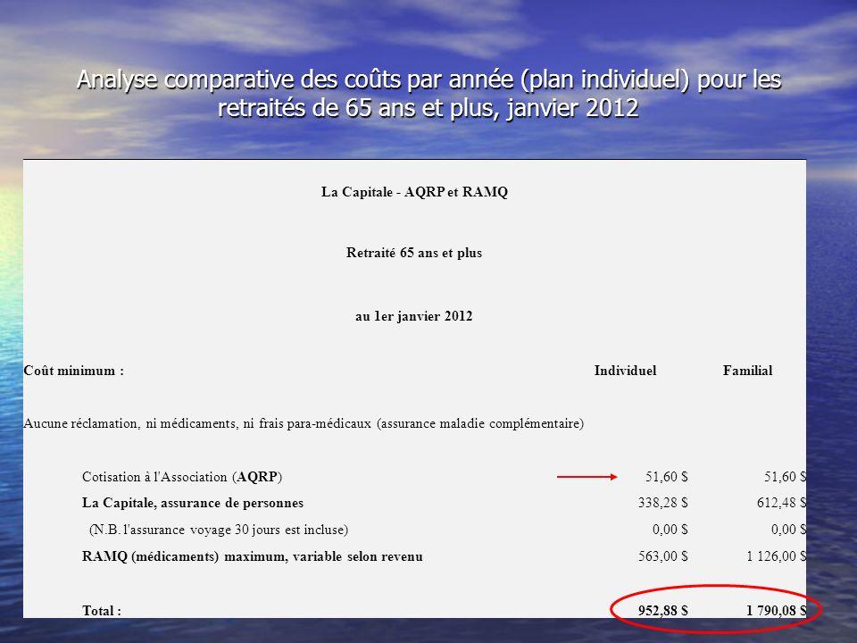La Capitale - AQRP et RAMQ Retraité 65 ans et plus au 1er janvier 2012 Coût minimum :IndividuelFamilial Aucune réclamation, ni médicaments, ni frais para-médicaux (assurance maladie complémentaire) Cotisation à l Association (AQRP)51,60 $ La Capitale, assurance de personnes338,28 $612,48 $ (N.B.