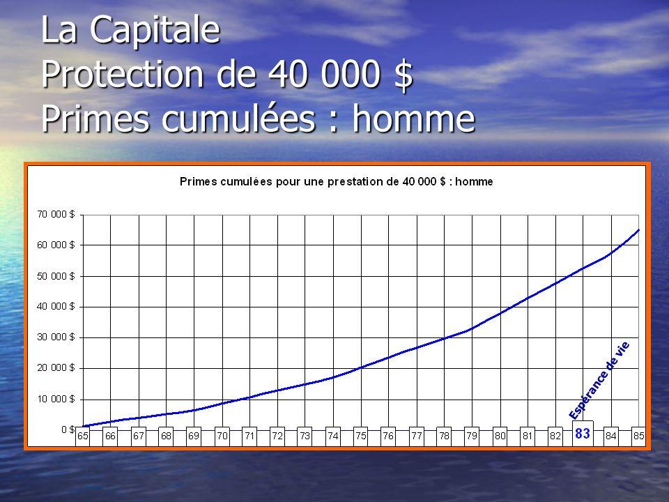 La Capitale Protection de 40 000 $ Primes cumulées : homme Espérance de vie