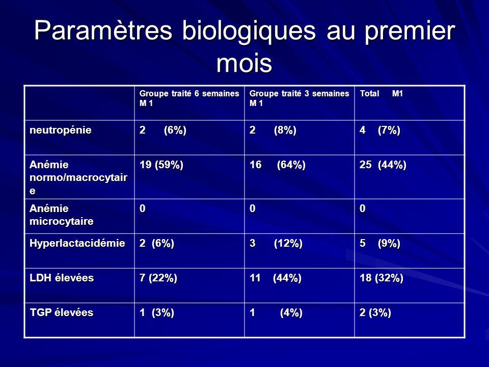 Paramètres biologiques au premier mois Groupe traité 6 semaines M 1 Groupe traité 3 semaines M 1 Total M1 neutropénie 2 (6%) 2 (8%) 4 (7%) Anémie normo/macrocytair e 19 (59%) 16 (64%) 25 (44%) Anémie microcytaire 000 Hyperlactacidémie 2 (6%) 3 (12%) 5 (9%) LDH élevées 7 (22%) 11 (44%) 18 (32%) TGP élevées 1 (3%) 1 (4%) 2 (3%)