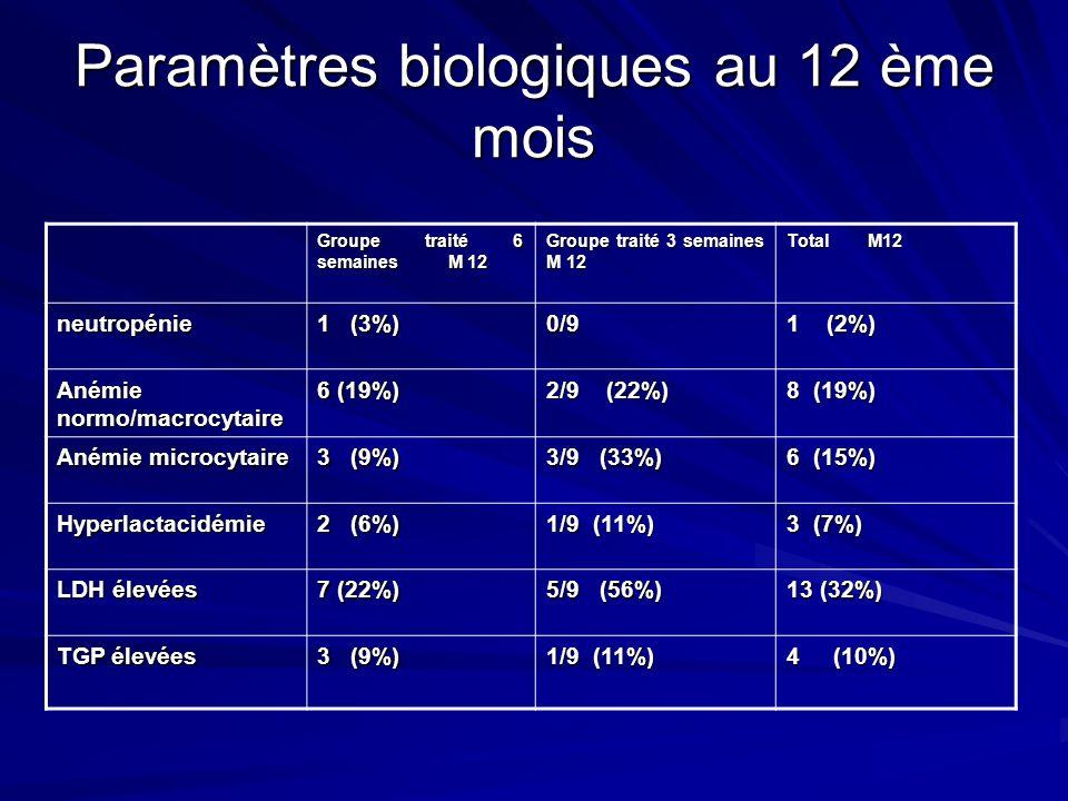 Paramètres biologiques au 12 ème mois Groupe traité 6 semaines M 12 Groupe traité 3 semaines M 12 Total M12 neutropénie 1 (3%) 0/9 1 (2%) Anémie normo/macrocytaire 6 (19%) 2/9 (22%) 8 (19%) Anémie microcytaire 3 (9%) 3/9 (33%) 6 (15%) Hyperlactacidémie 2 (6%) 1/9 (11%) 3 (7%) LDH élevées 7 (22%) 5/9 (56%) 13 (32%) TGP élevées 3 (9%) 1/9 (11%) 4 (10%)