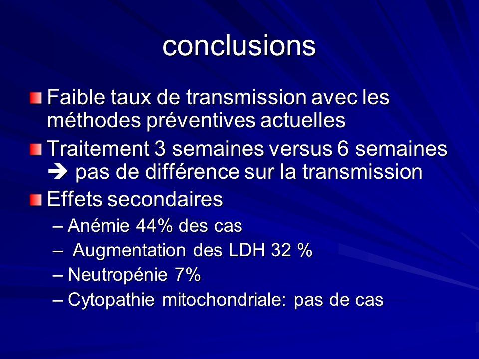 conclusions Faible taux de transmission avec les méthodes préventives actuelles Traitement 3 semaines versus 6 semaines pas de différence sur la transmission Effets secondaires –Anémie 44% des cas – Augmentation des LDH 32 % –Neutropénie 7% –Cytopathie mitochondriale: pas de cas