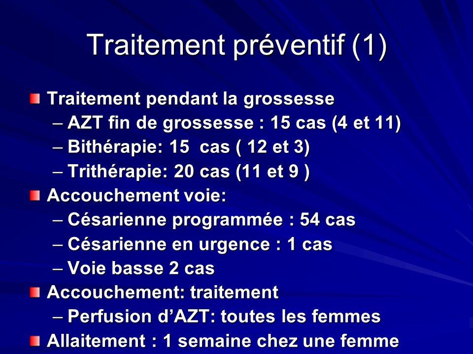 Traitement préventif (1) Traitement pendant la grossesse –AZT fin de grossesse : 15 cas (4 et 11) –Bithérapie: 15 cas ( 12 et 3) –Trithérapie: 20 cas (11 et 9 ) Accouchement voie: –Césarienne programmée : 54 cas –Césarienne en urgence : 1 cas –Voie basse 2 cas Accouchement: traitement –Perfusion dAZT: toutes les femmes Allaitement : 1 semaine chez une femme