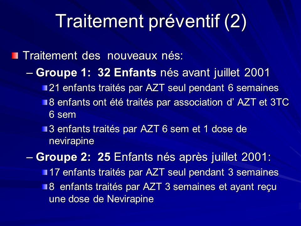 Traitement préventif (2) Traitement des nouveaux nés: –Groupe 1: 32 Enfants nés avant juillet 2001 21 enfants traités par AZT seul pendant 6 semaines 8 enfants ont été traités par association d AZT et 3TC 6 sem 3 enfants traités par AZT 6 sem et 1 dose de nevirapine –Groupe 2: 25 Enfants nés après juillet 2001: 17 enfants traités par AZT seul pendant 3 semaines 8 enfants traités par AZT 3 semaines et ayant reçu une dose de Nevirapine