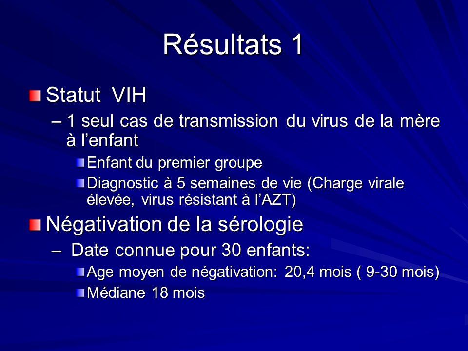 Résultats 1 Statut VIH –1 seul cas de transmission du virus de la mère à lenfant Enfant du premier groupe Diagnostic à 5 semaines de vie (Charge virale élevée, virus résistant à lAZT) Négativation de la sérologie – Date connue pour 30 enfants: Age moyen de négativation: 20,4 mois ( 9-30 mois) Médiane 18 mois