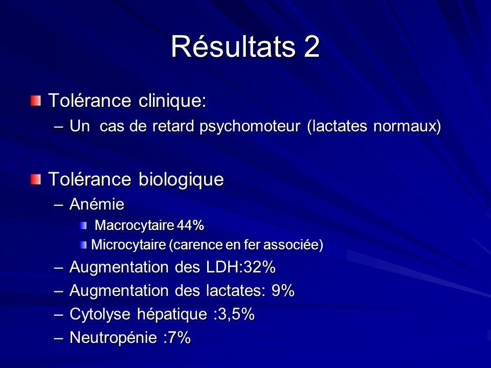 Résultats 2 Tolérance clinique: –Un cas de retard psychomoteur (lactates normaux) Tolérance biologique –Anémie Macrocytaire 44% Macrocytaire 44% Microcytaire (carence en fer associée) –Augmentation des LDH:32% –Augmentation des lactates: 9% –Cytolyse hépatique :3,5% –Neutropénie :7%