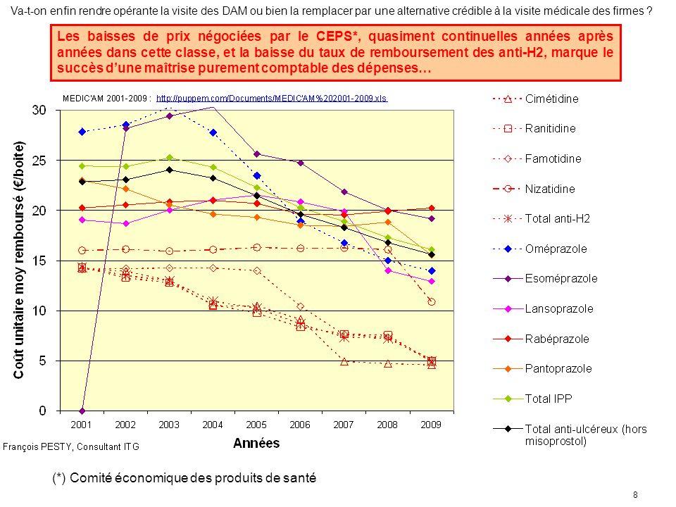 8 Les baisses de prix négociées par le CEPS*, quasiment continuelles années après années dans cette classe, et la baisse du taux de remboursement des anti-H2, marque le succès dune maîtrise purement comptable des dépenses… (*) Comité économique des produits de santé
