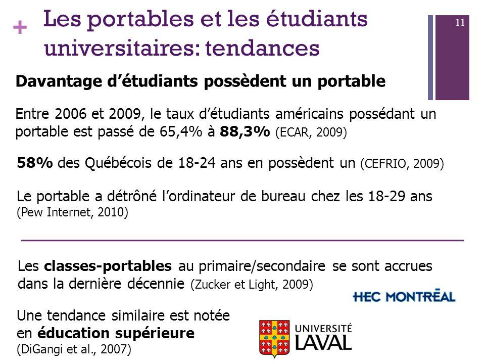 + 11 Les portables et les étudiants universitaires: tendances Davantage détudiants possèdent un portable Entre 2006 et 2009, le taux détudiants américains possédant un portable est passé de 65,4% à 88,3% (ECAR, 2009) 58% des Québécois de 18-24 ans en possèdent un (CEFRIO, 2009) Le portable a détrôné lordinateur de bureau chez les 18-29 ans (Pew Internet, 2010) Une tendance similaire est notée en éducation supérieure (DiGangi et al., 2007) Les classes-portables au primaire/secondaire se sont accrues dans la dernière décennie (Zucker et Light, 2009)