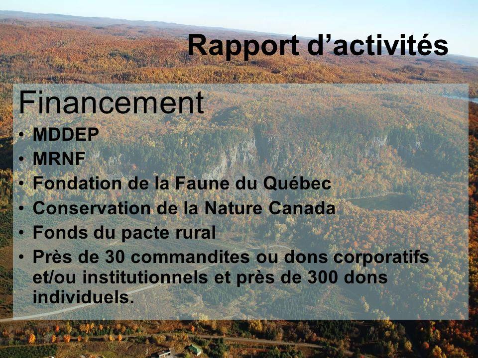 Financement MDDEP MRNF Fondation de la Faune du Québec Conservation de la Nature Canada Fonds du pacte rural Près de 30 commandites ou dons corporatifs et/ou institutionnels et près de 300 dons individuels.