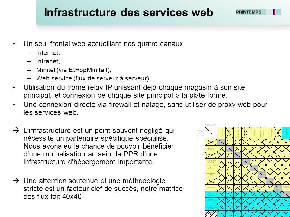 Infrastructure des services web Un seul frontal web accueillant nos quatre canaux –Internet, –Intranet, –Minitel (via EtHopMinitel!), –Web service (fl