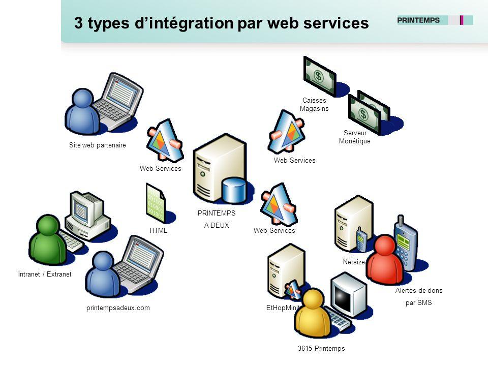 EtHopMinitel! Netsize PRINTEMPS A DEUX printempsadeux.com 3615 Printemps Alertes de dons par SMS Intranet / Extranet HTML Web Services 3 types dintégr