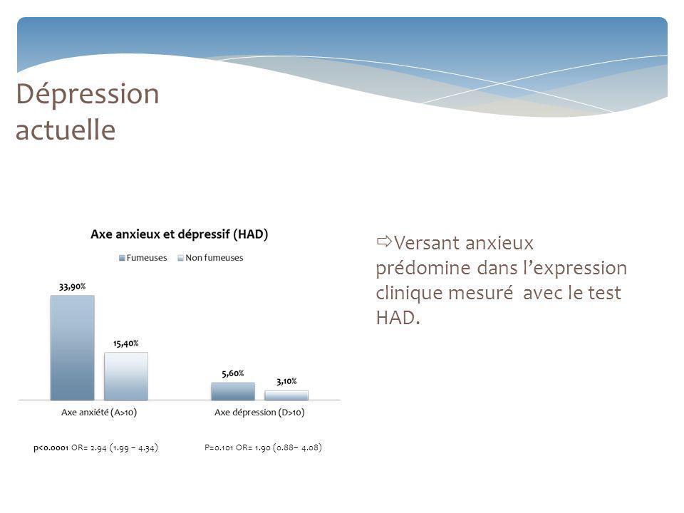 Versant anxieux prédomine dans lexpression clinique mesuré avec le test HAD.