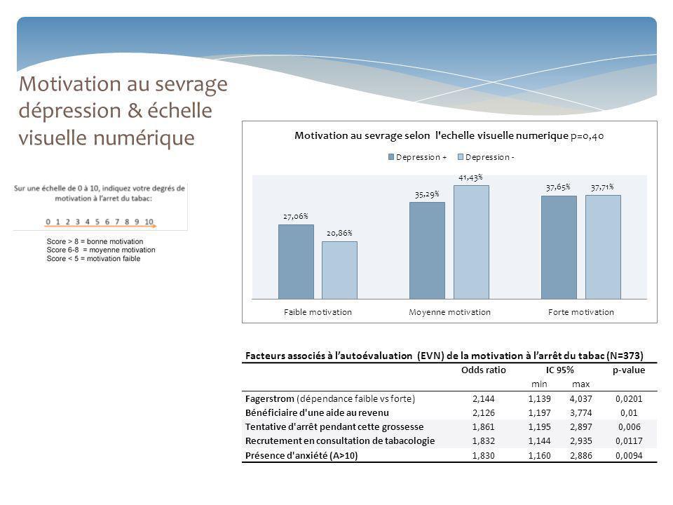 Motivation au sevrage dépression & échelle visuelle numérique Facteurs associés à lautoévaluation (EVN) de la motivation à larrêt du tabac (N=373) Odds ratio IC 95% p-value minmax Fagerstrom (dépendance faible vs forte)2,1441,1394,0370,0201 Bénéficiaire d une aide au revenu2,1261,1973,7740,01 Tentative d arrêt pendant cette grossesse1,8611,1952,8970,006 Recrutement en consultation de tabacologie 1,8321,1442,9350,0117 Présence d anxiété (A>10)1,8301,1602,8860,0094