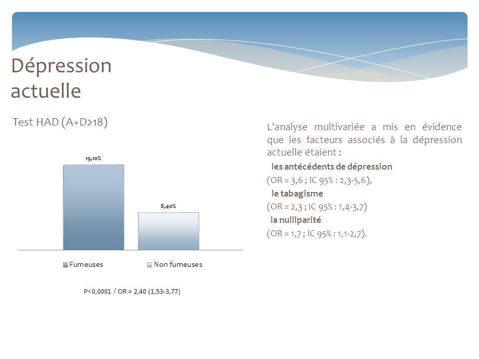 Test HAD (A+D>18) Dépression actuelle L analyse multivariée a mis en évidence que les facteurs associés à la dépression actuelle étaient : les antécédents de dépression (OR = 3,6 ; IC 95% : 2,3-5,6), le tabagisme (OR = 2,3 ; IC 95% : 1,4-3,7) la nulliparité (OR = 1,7 ; IC 95% : 1,1-2,7).