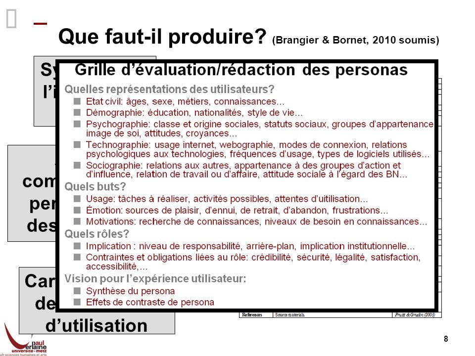 Que faut-il produire? (Brangier & Bornet, 2010 soumis) 8 Synopsis de lidentité du persona Attitudes et comportements du persona à légard des usages fu