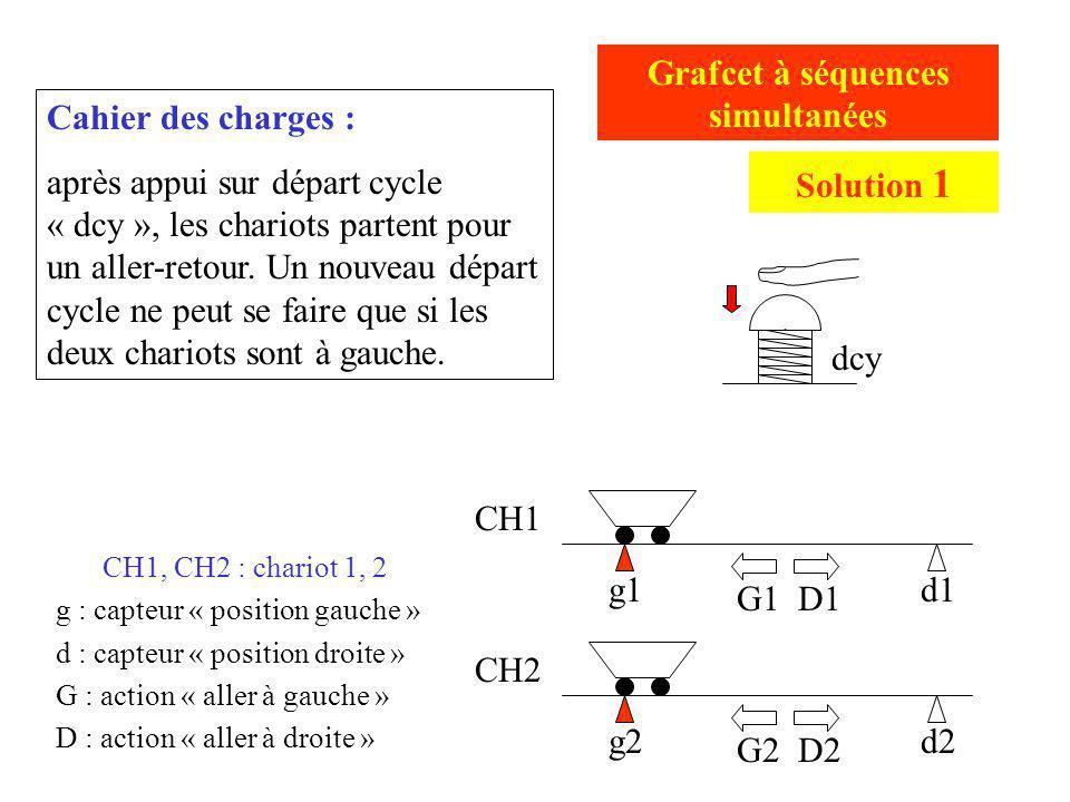 g2d2 g1d1 CH1 CH2 Grafcet à séquences simultanées G1 D1 G2 D2 dcy Cahier des charges : après appui sur départ cycle « dcy », les chariots partent pour