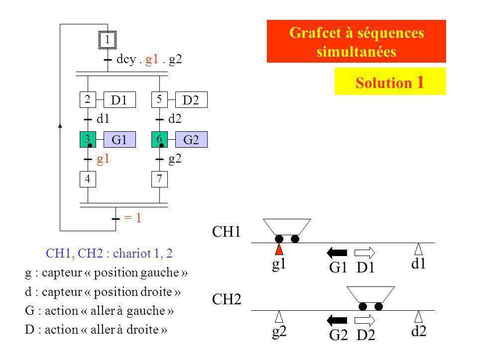 g2d2 g1d1 CH1 CH2 CH1, CH2 : chariot 1, 2 g : capteur « position gauche » d : capteur « position droite » G : action « aller à gauche » D : action « a
