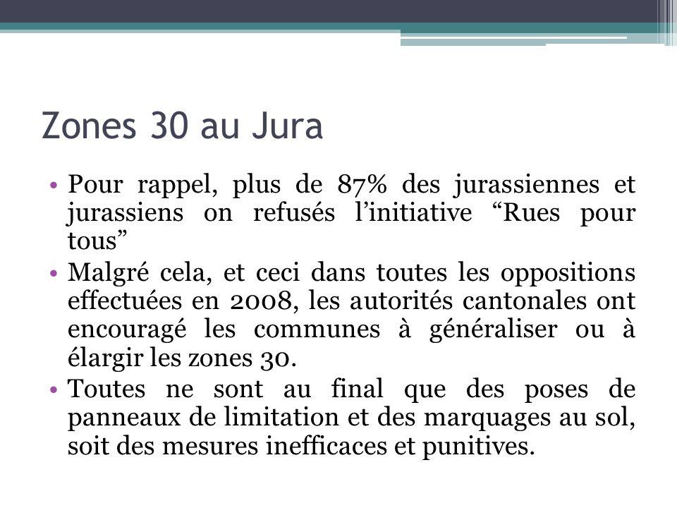 Zones 30 au Jura Pour rappel, plus de 87% des jurassiennes et jurassiens on refusés linitiative Rues pour tous Malgré cela, et ceci dans toutes les op
