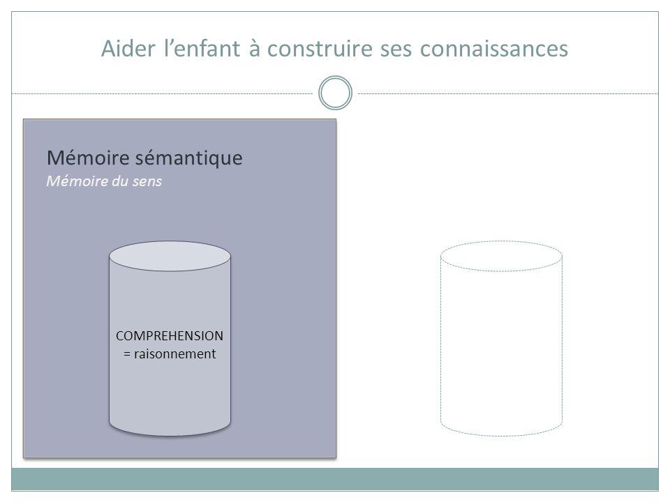 Mémoire sémantique Mémoire du sens Aider lenfant à construire ses connaissances COMPREHENSION