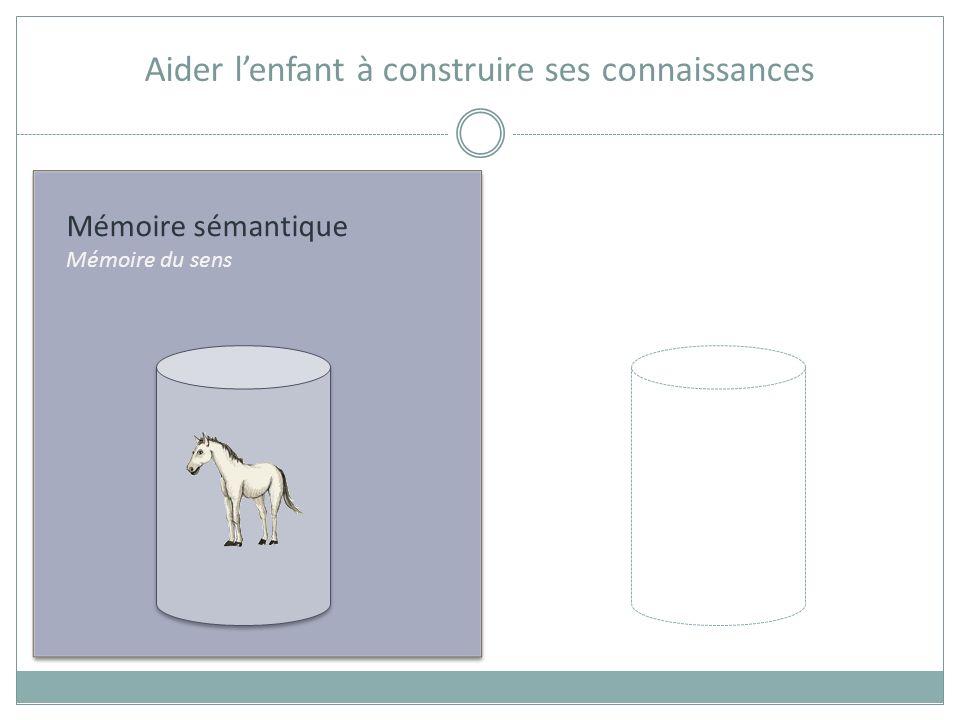 Mémoire sémantique Mémoire du sens Aider lenfant à construire ses connaissances COMPREHENSION = raisonnement