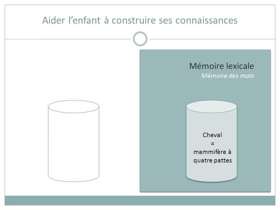 Mémoire lexicale Mémoire des mots Aider lenfant à construire ses connaissances MEMORISATION = apprentissage par cœur
