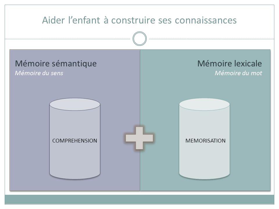 Mémoire lexicale Mémoire des mots Aider lenfant à construire ses connaissances Cheval = mammifère à quatre pattes